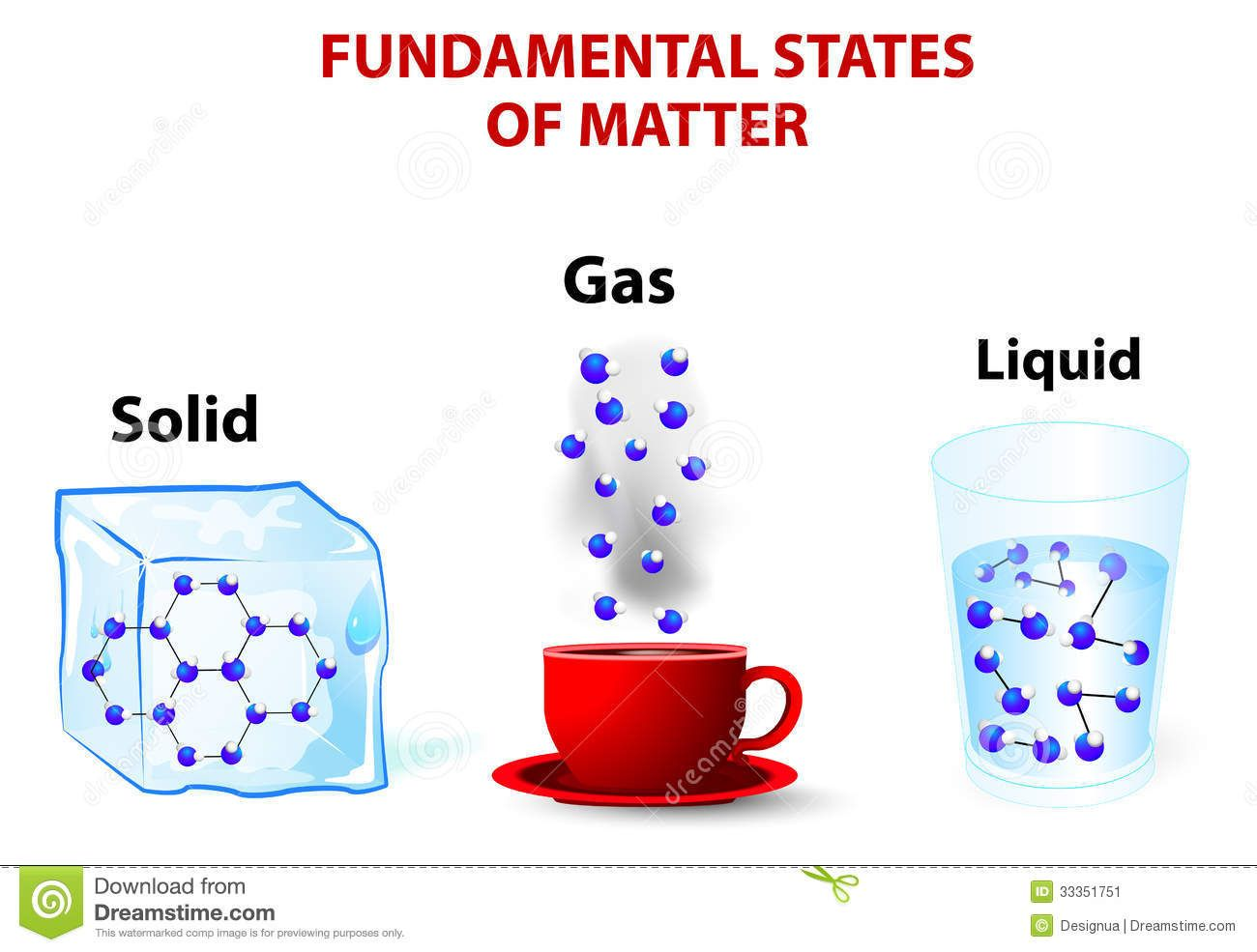states of matter picture cards matter solidliquid gas