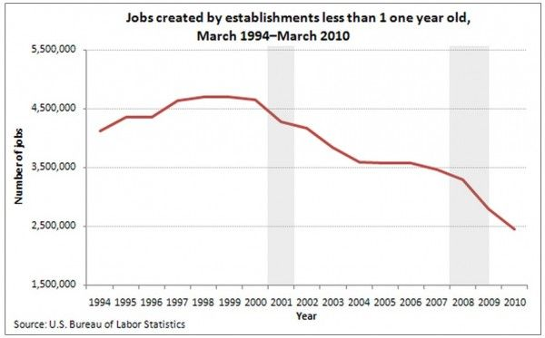 Jobs created by establishments less than 1 year old.  In other words, a dramatic, steady decline in new businesses...