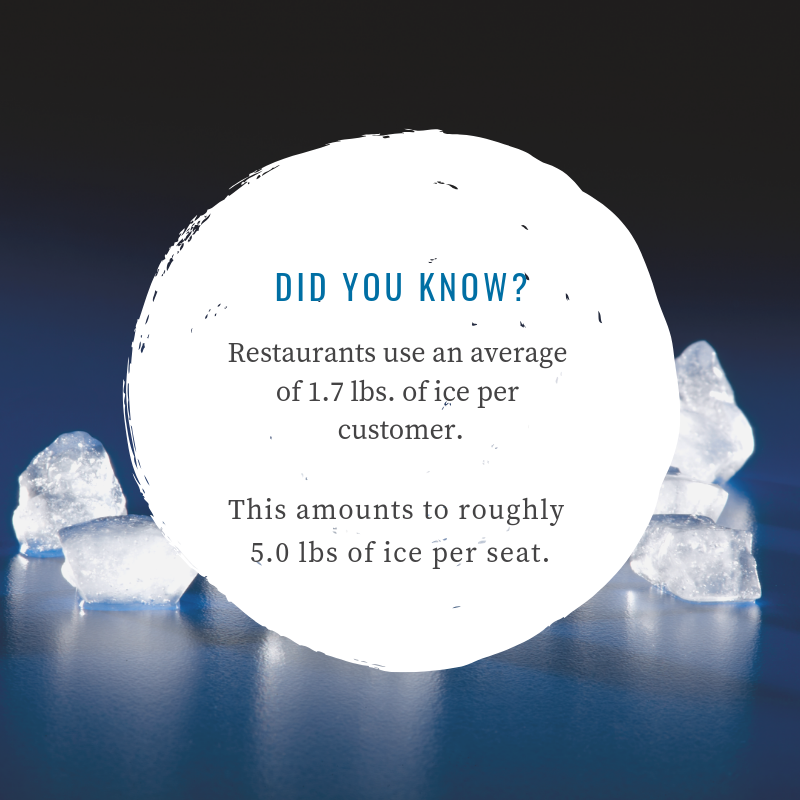 Guidelines for Sizing Your Ice Machine Ice, Ice machine