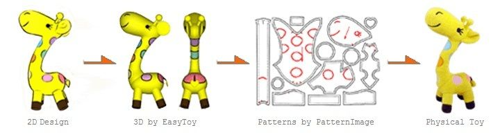 Software For Creating Plush Toy Patterns On Your Own Livesforce