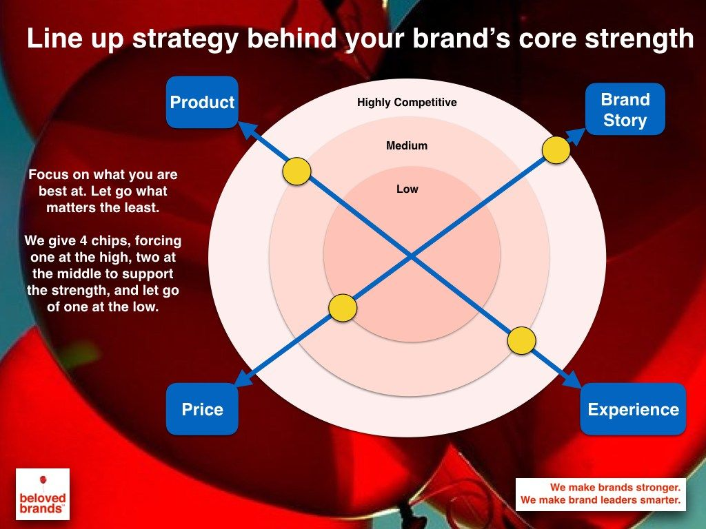 how to use brand purpose with consumers