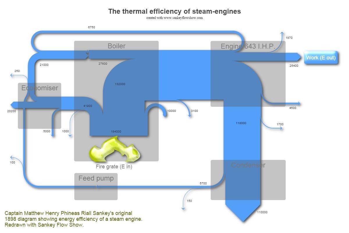 sankey diagram steam engine | Sankey diagrams | Pinterest | Sankey diagram.
