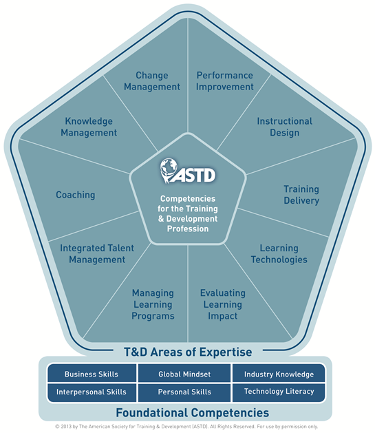 ASTD's Training And Development Competencies Redefined To