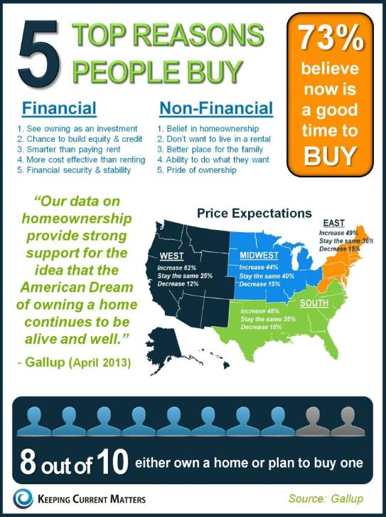 Top 5 Reasons People Buy Home ownership, Real estate