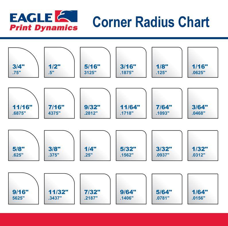 radius conversion chart: Corner radius chart printing education pinterest chart