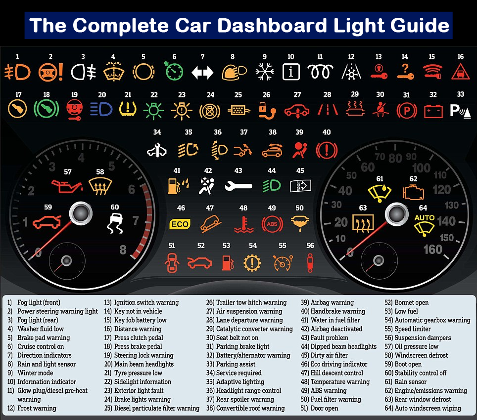The Complete Car Dashboard Lights Symbols Guide Car Hacks Car