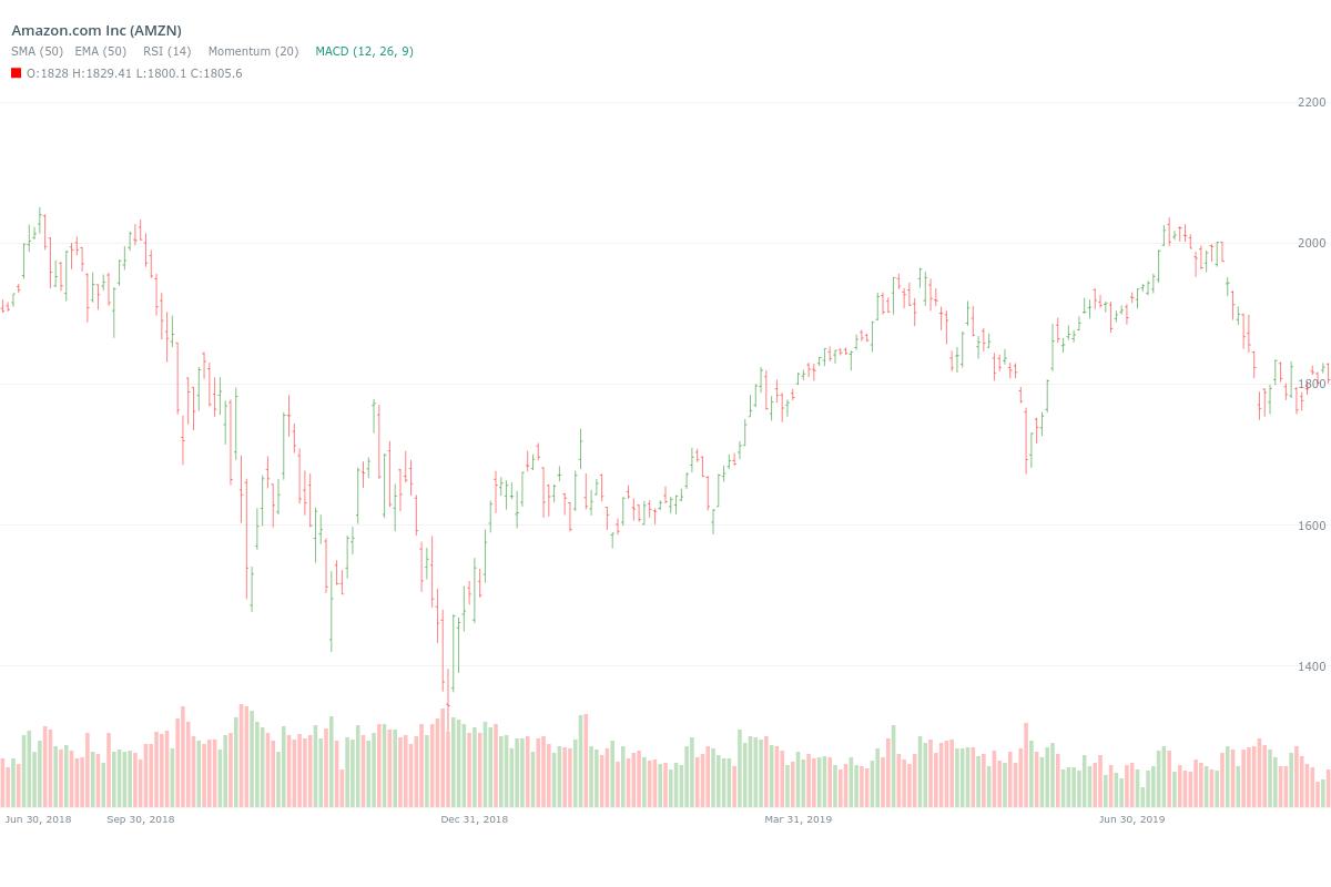 Amazon (AMZN) OHLC Stock Price Chart | Price chart, Stock ...