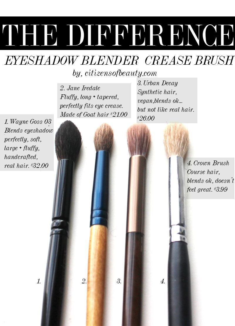 The One Makeup Brush You Need Citizens Of Beauty Essential Makeup Brushes Blending Brush Eyeshadow Makeup Brushes