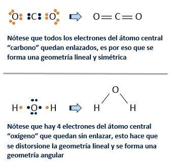 Enlace Covalente Apolar Y Polar Teoría Y Ejercicios Enlace Covalente Química Enlace Químico