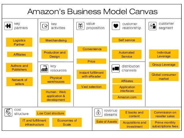 Amazon Business Model Canvas  Google Zoeken  Money