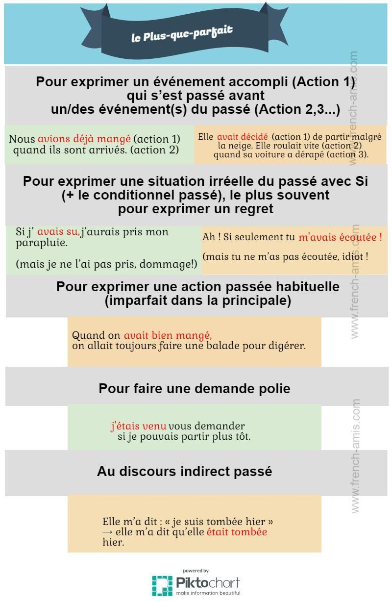 To learn french passe compose rules