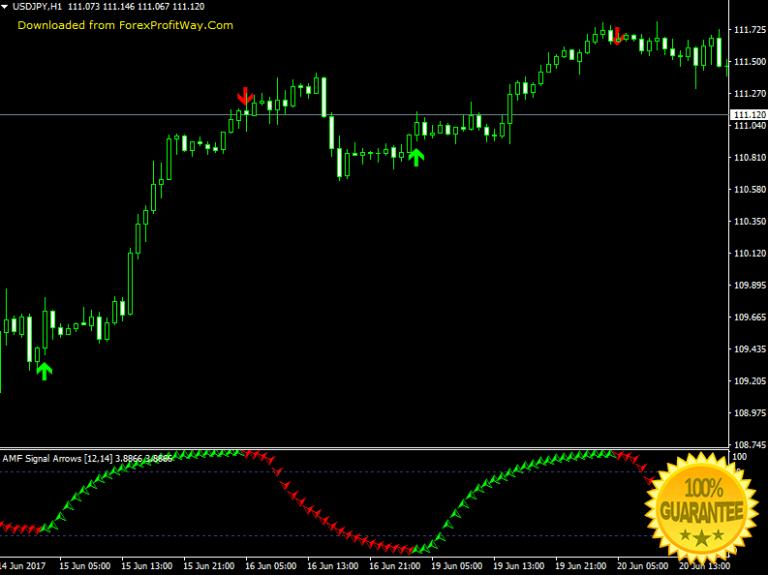Mengenal Signal Forex: Manfaat dan Keuntungan Dalam Trading Forex
