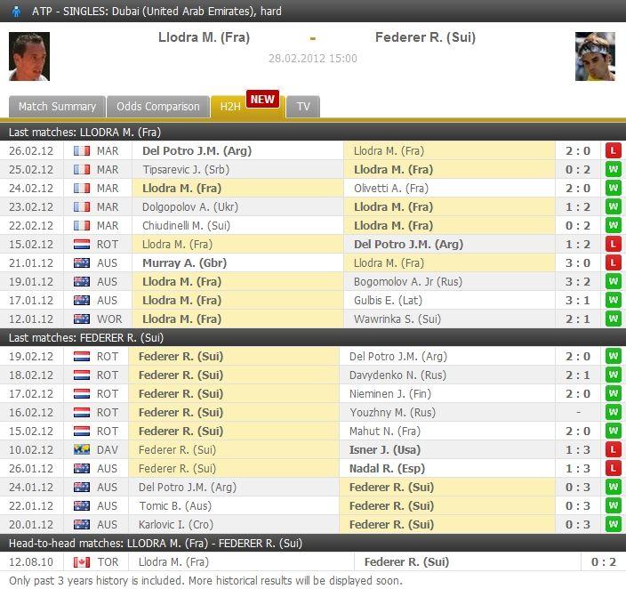 9 Best Tennis Stats Images Roger Federer Final Exams Finals