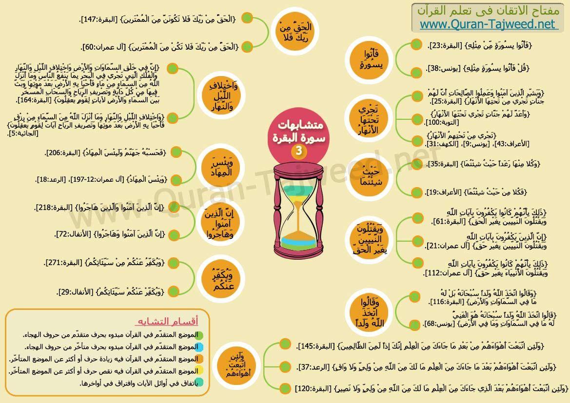 متشابهات سورة البقرة تجويد القرآن الكريم Islamic Teachings Quran Karim Quran
