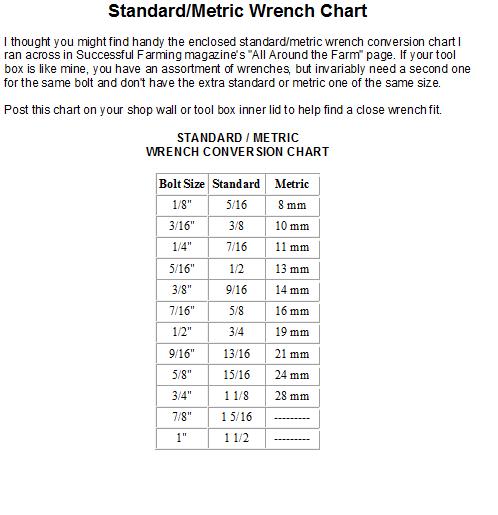 full conversion chart standard to metric conversion chart ar15 rh pinterest com