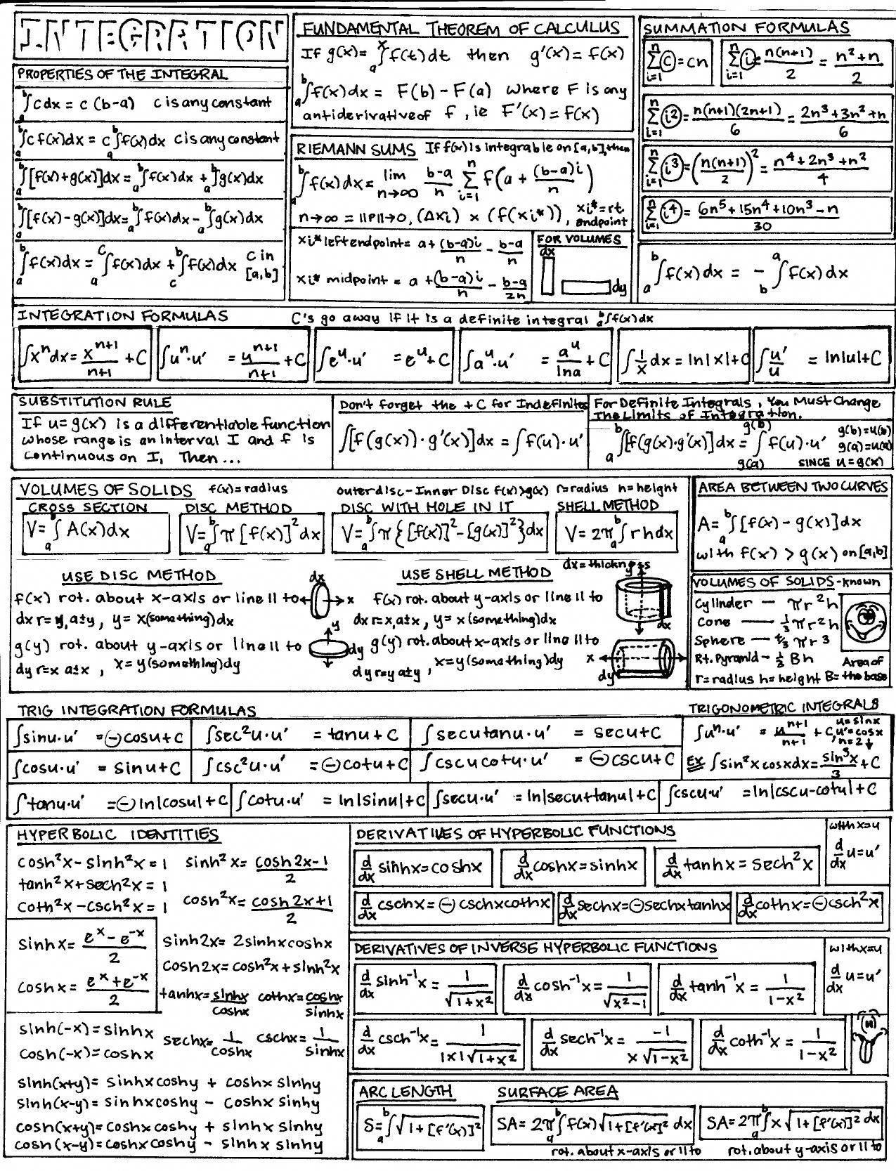 Integration Cheat Sheet Mathtricks