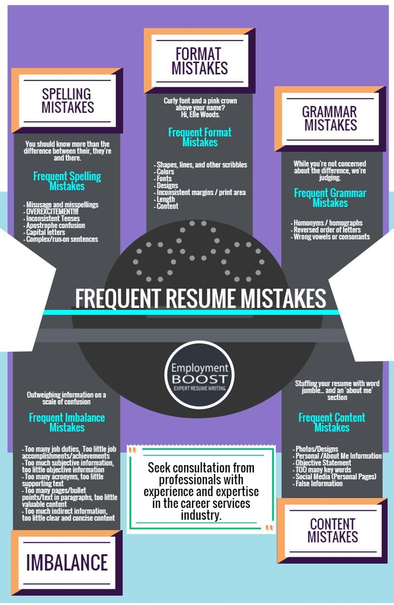 7 Funny Resume Mistakes That You Will Get A Good Laugh Out Of