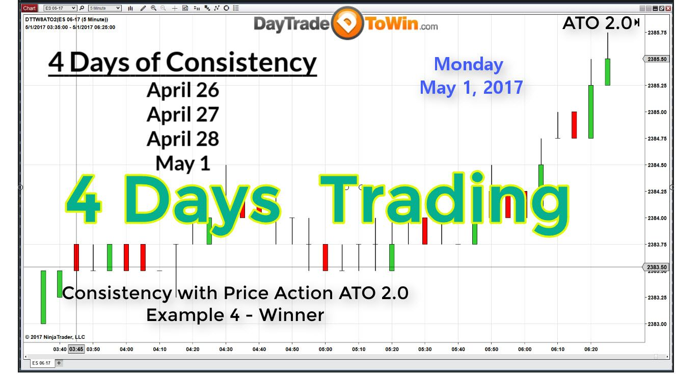 4 Consecutive Days Using Ato 2 For Ninjatrader 8 How To Trade