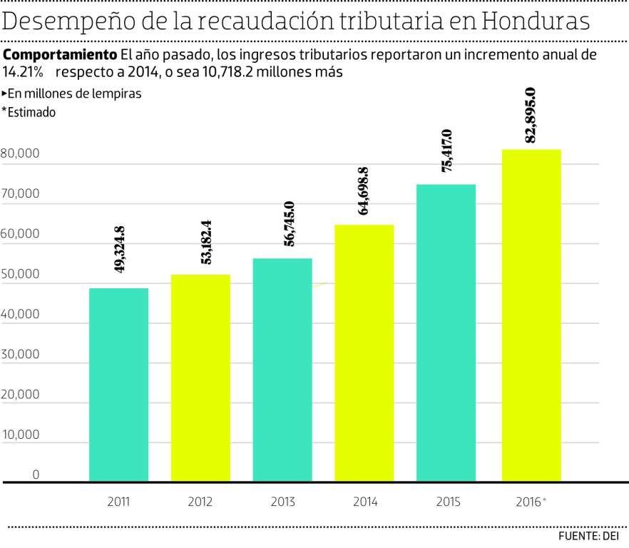 El BID, la CIAT y Ecuador asesoran creación del SAR - Diario El Heraldo