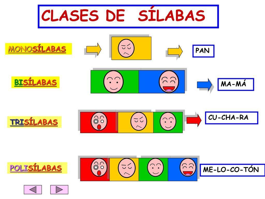 Recursos Educativos Primaria Clases De Palabras Según El Número De Sílabas Clases De Silabas Silabas Palabras