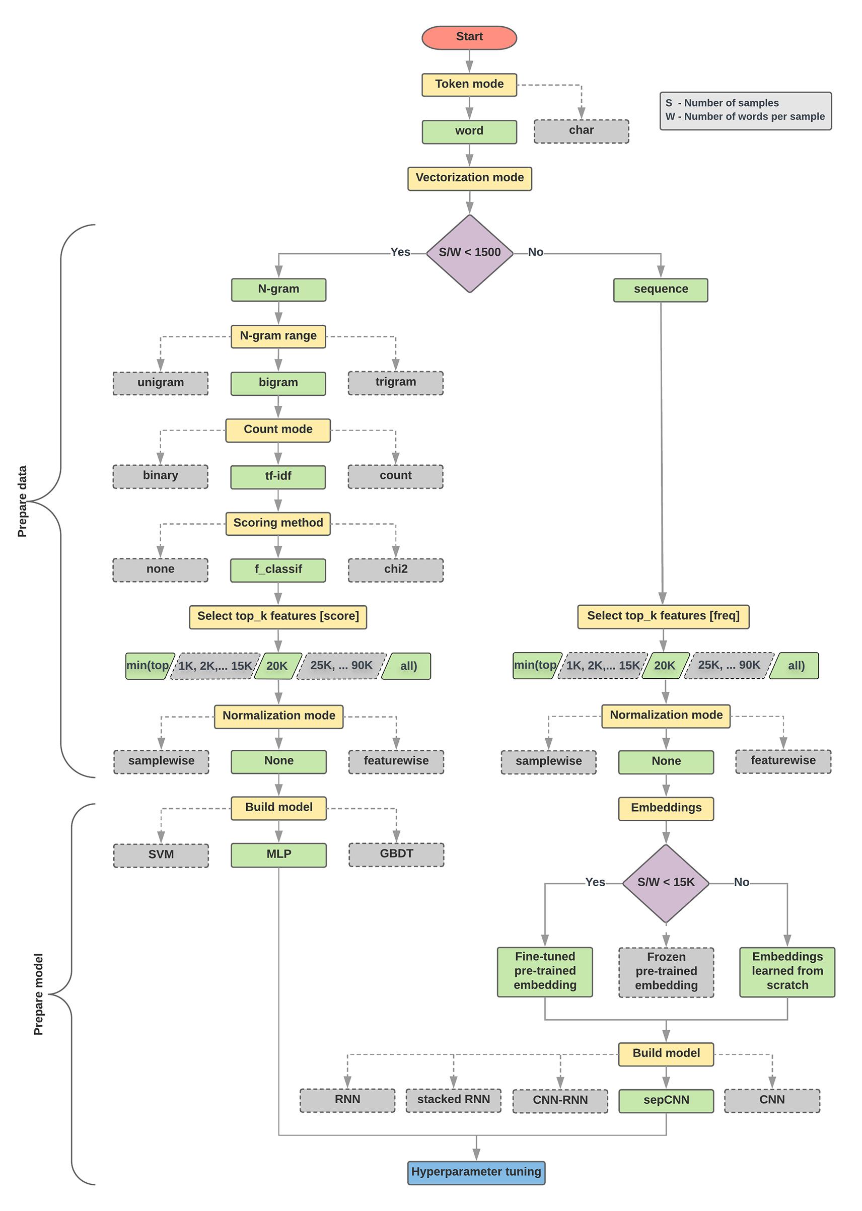 Text classification flowchart | AI/ML/DL, Data Science & Big