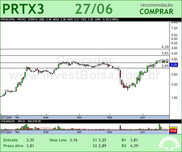 PORTX - PRTX3 - 27/06/2012 #PRTX3 #analises #bovespa