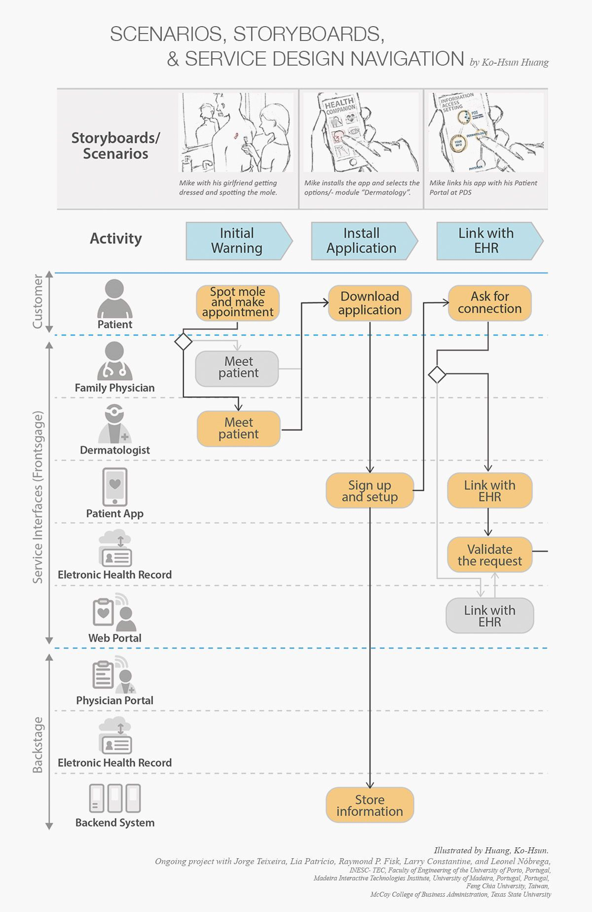 Service Blueprint Of Concepts And Evaluation Elements  Service