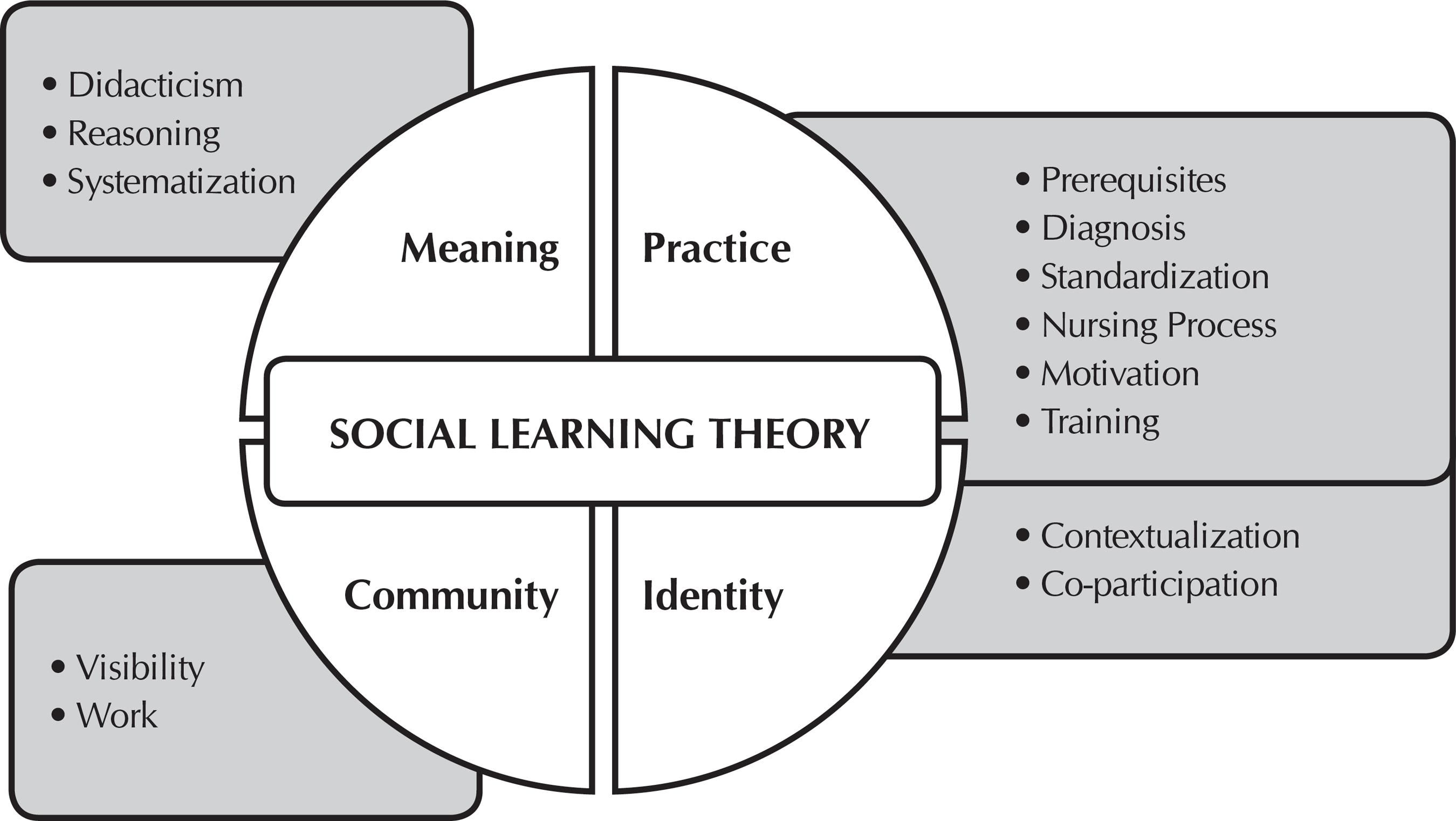 Bandura Social Learning Theory Diagram Ford Radio Wiring 2006 Pin By Anthony Migliore On