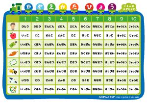 物の数え方表ポスター ぷりんときっず 一年生 算数 数え方 幼稚園の算数