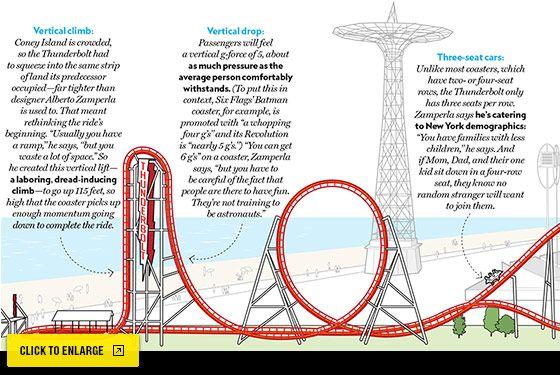 Summer Guide 2014 Coney Island Thunderbolt New York Magazine Nymag Roller Coaster Wooden Roller Coaster Coney Island