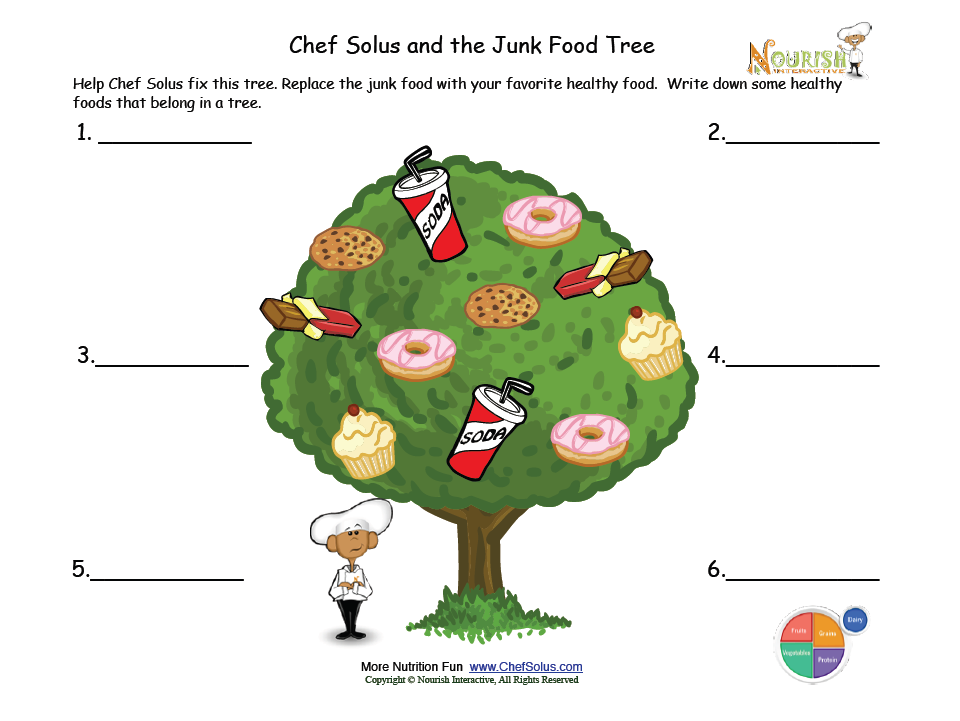 The Junk Food Tree | Elementary Education | Pinterest | Junk food ...