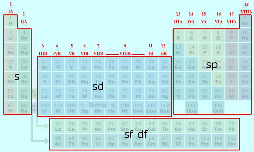Distribucin grupos tabla periodica buscar con google quimica distribucin grupos tabla periodica buscar con google urtaz Gallery