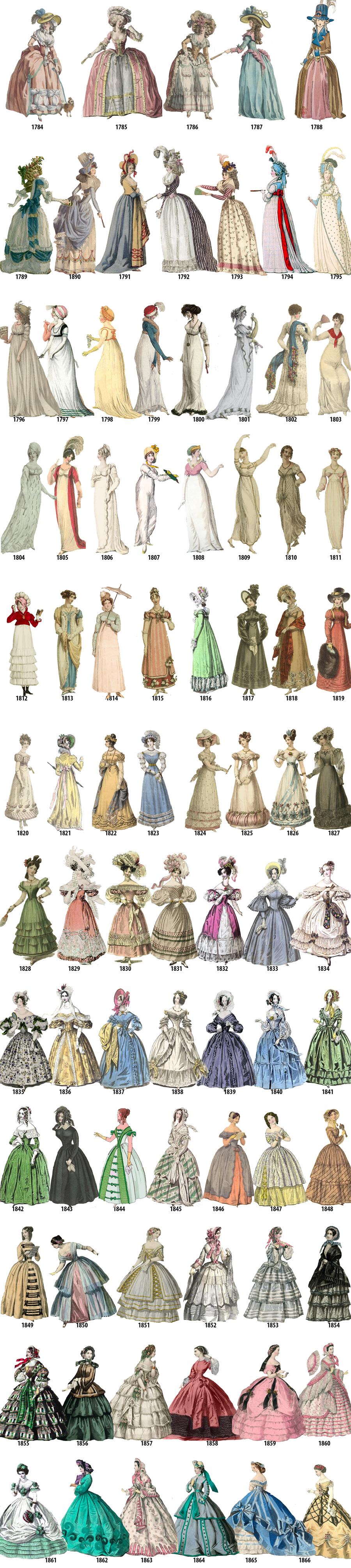 Historia de la Modade las mujeres 1784-1970