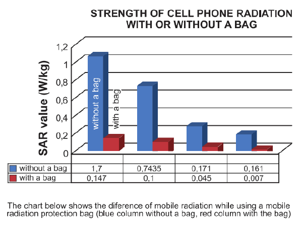 Cell phone radiation chart cell phone radiation pinterest