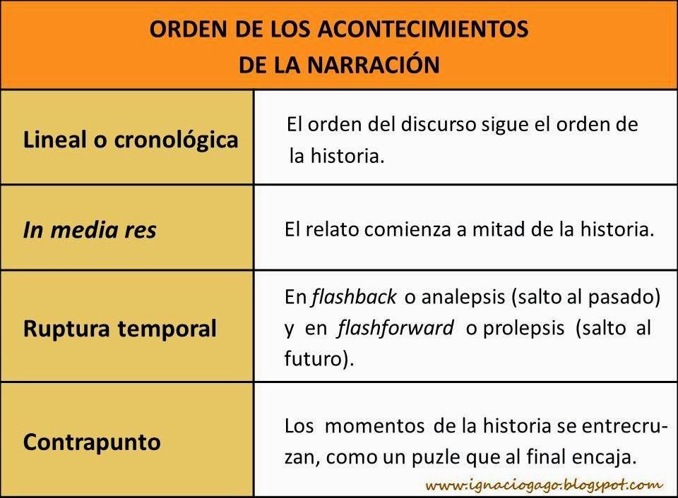 Pin En Lengua Espanola Lenguaje Y Correcta Escritura
