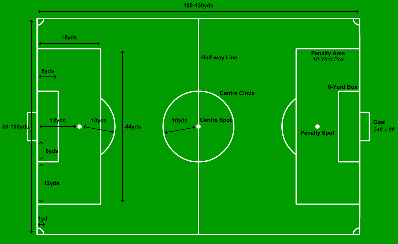 Football Pitch Png 1280 785 Football Field Dimensions Football Pitch Indoor Soccer Field