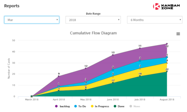 Cumulative Flow Diagram - Powerful Tool. Better Workflow ...