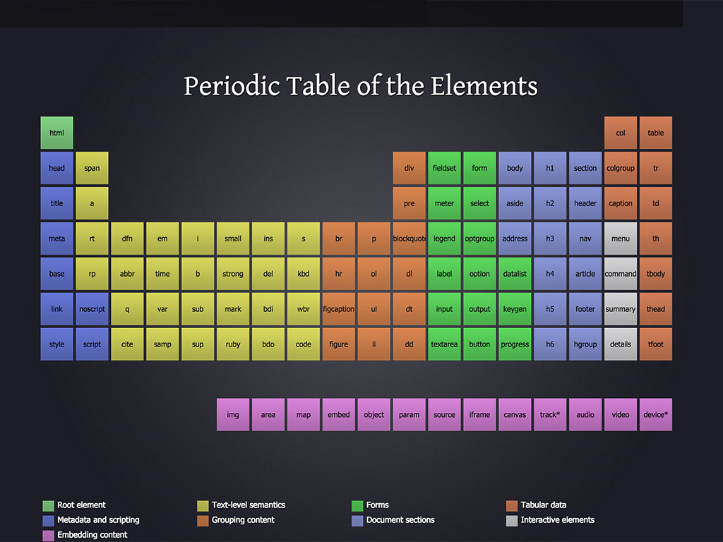 The Periodic Table Of Html Elements By Josh Duck Design System Periodic Table Periodic Table Of The Elements
