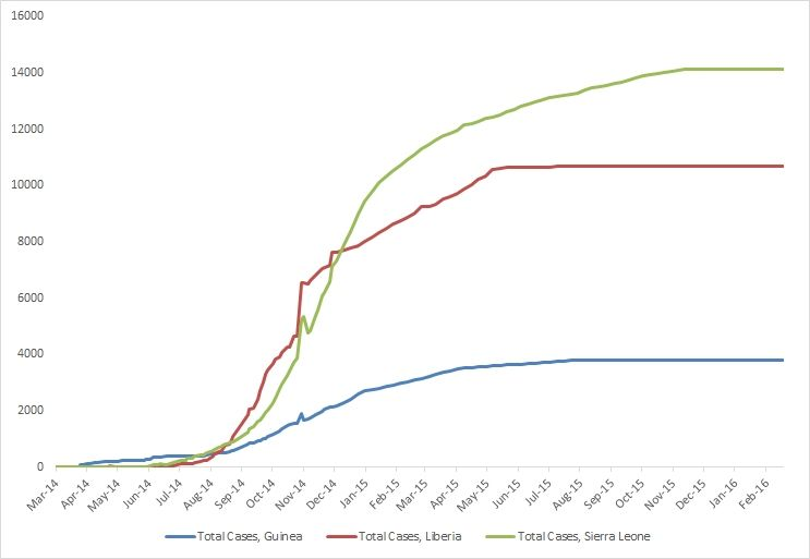 Graph  Cumulative Reported Cases Of Ebola Virus Disease In