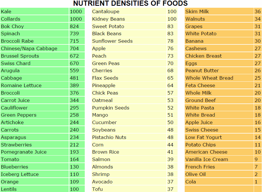 Nutrient dense foods chart ranks based on important nutritional parameters the more high ranking you eat better your health also rh pinterest