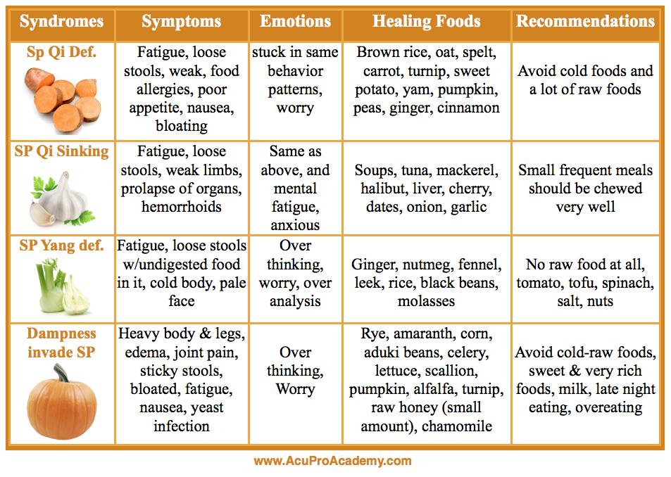 Tcm Spleen Food Cures Www Bestchinesemedicines Com