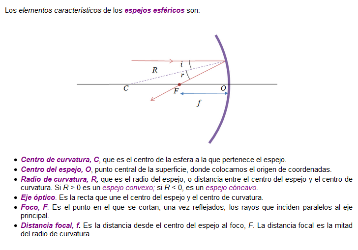 Elementos De Los Espejos Esfericos Chart Line Chart