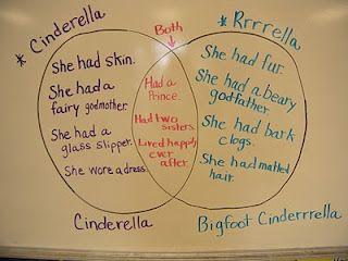 Venn diagram classroom reading language arts pinterest venn venn diagram ccuart Gallery