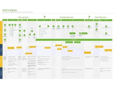 Customer Journey Map Of Zipcar University Pinterest Customer - Website journey map