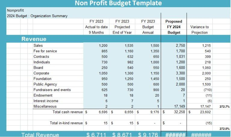 Nonprofit Program Budget Template 8 Non Profit Budget Template The Importance Of Having Non Profit Budget Te Budgeting Worksheets Budget Template Budgeting