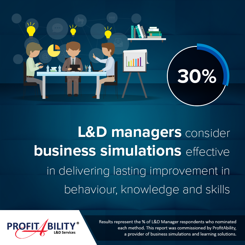 30% of Learning & Development managers consider business simulations effective in delivering lasting improvement in behaviour, knowledge and skills