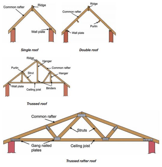 In modern residences modern types of roof structures are for Different types of roof construction