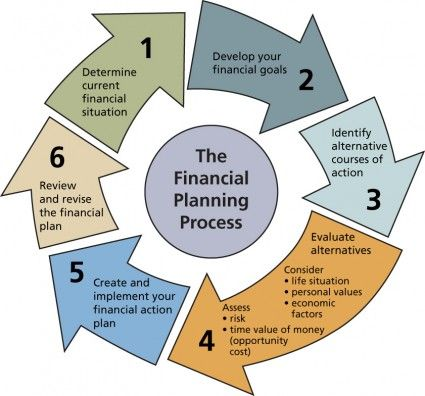certified financial planner coursework The duke university executive certificate in financial planning program fulfills  the educational component, one of five requirements of the cfp® certification,.