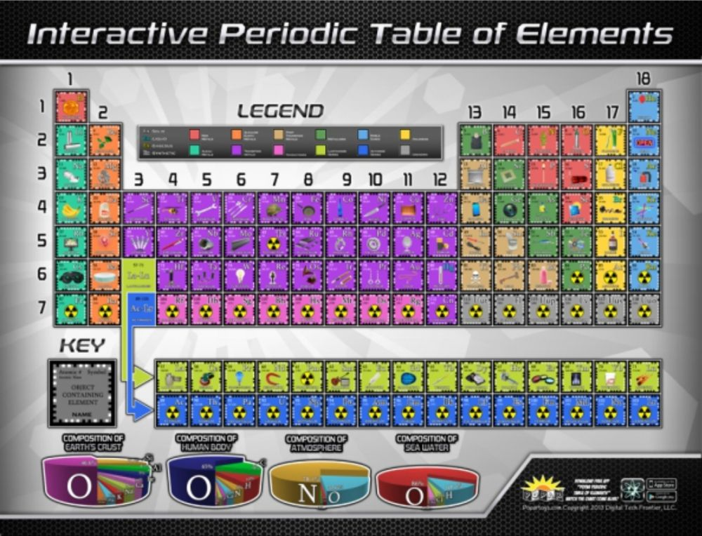 Geek alert interactive wall chart of the periodic table with interactive wall chart of the periodic table with augmented urtaz Gallery