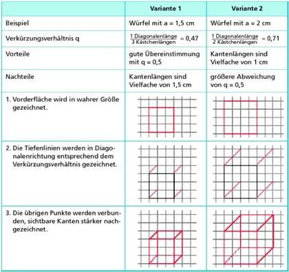 20 Factoring Differenz Der Quadrate Arbeitsblatt | Bathroom | Pinterest